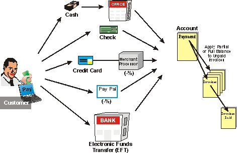 Bill Payment Options Diagram