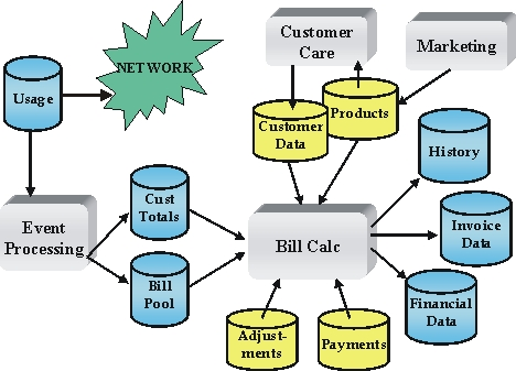 Billing and Customer Care - BCC System Diagram