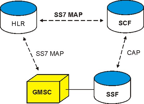 Customized Applications for Mobile Network Enhanced Logic - CAMEL