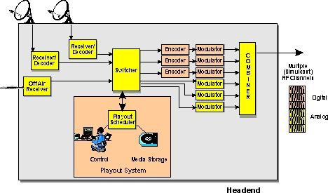 catv system diagram catv termination diagram