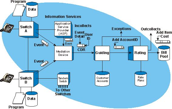 Call Detail Record (CDR) Processing Operation