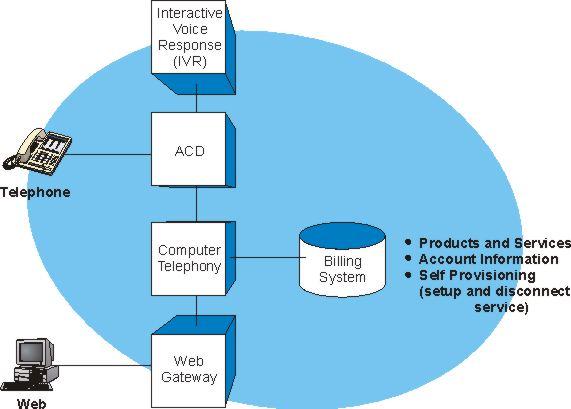 Customer Self Care Operation Diagram