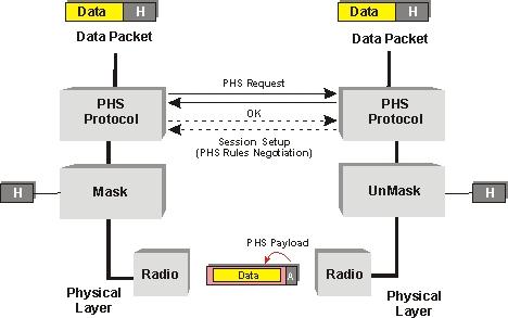 Packet Header Suppression in Data Links Diagram