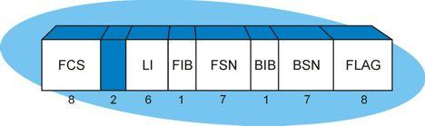 Fill In Signal Unit (FISU) Packet Structure