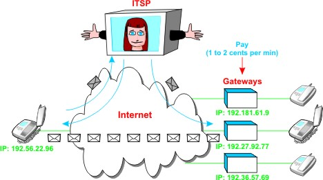 ag_Internet_Telephone_ITSP_Operation_low_res internet telephony service provider itsp
