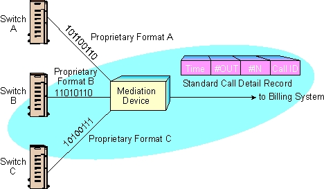 Mediation System Operation Diagram