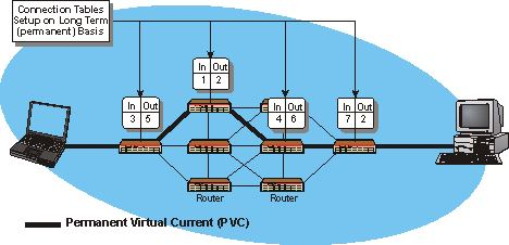 Permanent Virtual Circuit (PVC) Operation