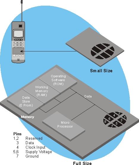 Янв 13, 2012 в. На этом рисунке показана блок-схема SIM-карты. Эта диаграмма показывает, что SIM-карты имеют 8...