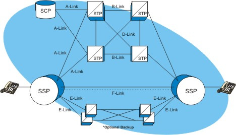 Signaling System 7 (SS7) Network