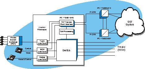 Service Switching Point (SSP) System