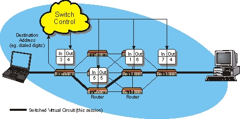 Switched Virtual Circuit - SVC - Operation