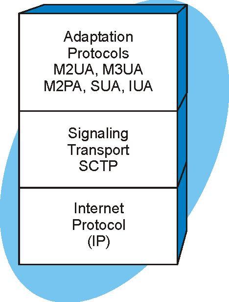 Sigtran Protocol Stack