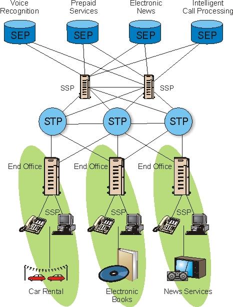 Advanced Intelligent Network (AIN) System