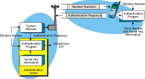 Basic Authentication Process