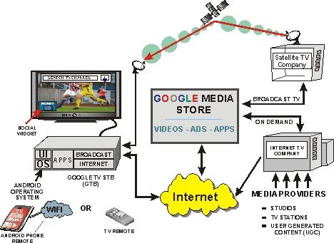 google tv system overview. Black Bedroom Furniture Sets. Home Design Ideas