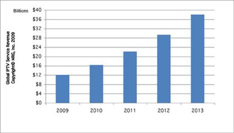IPTV Industry Statistics