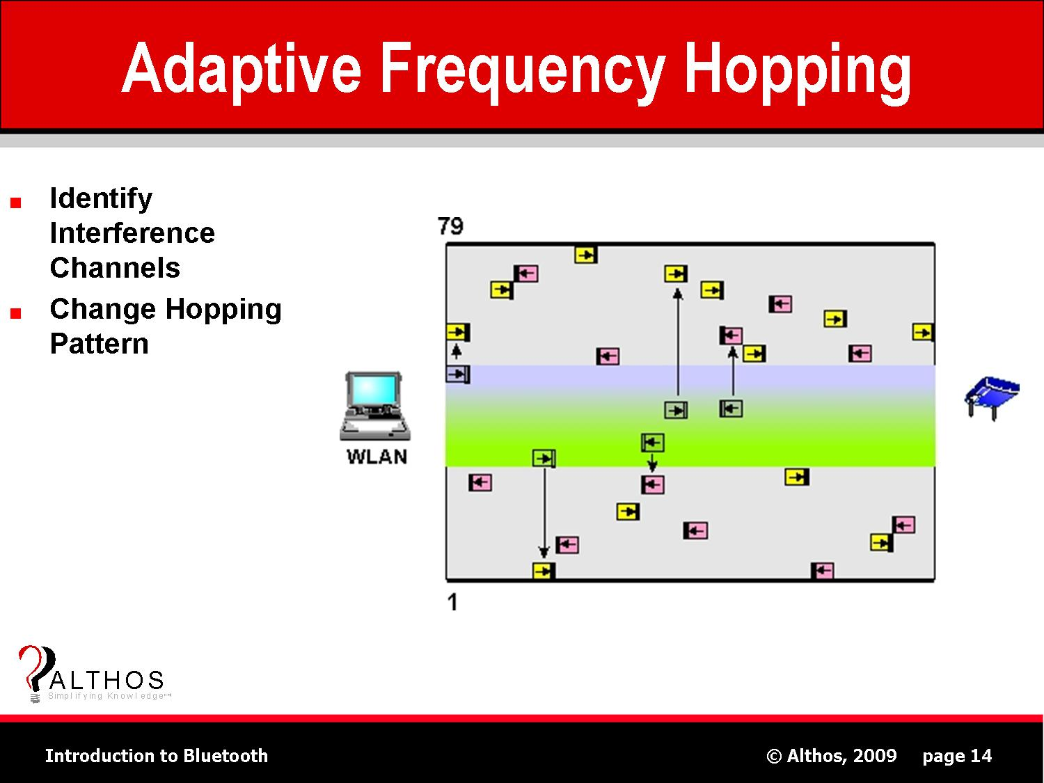 bluetooth adaptive frequency hopping