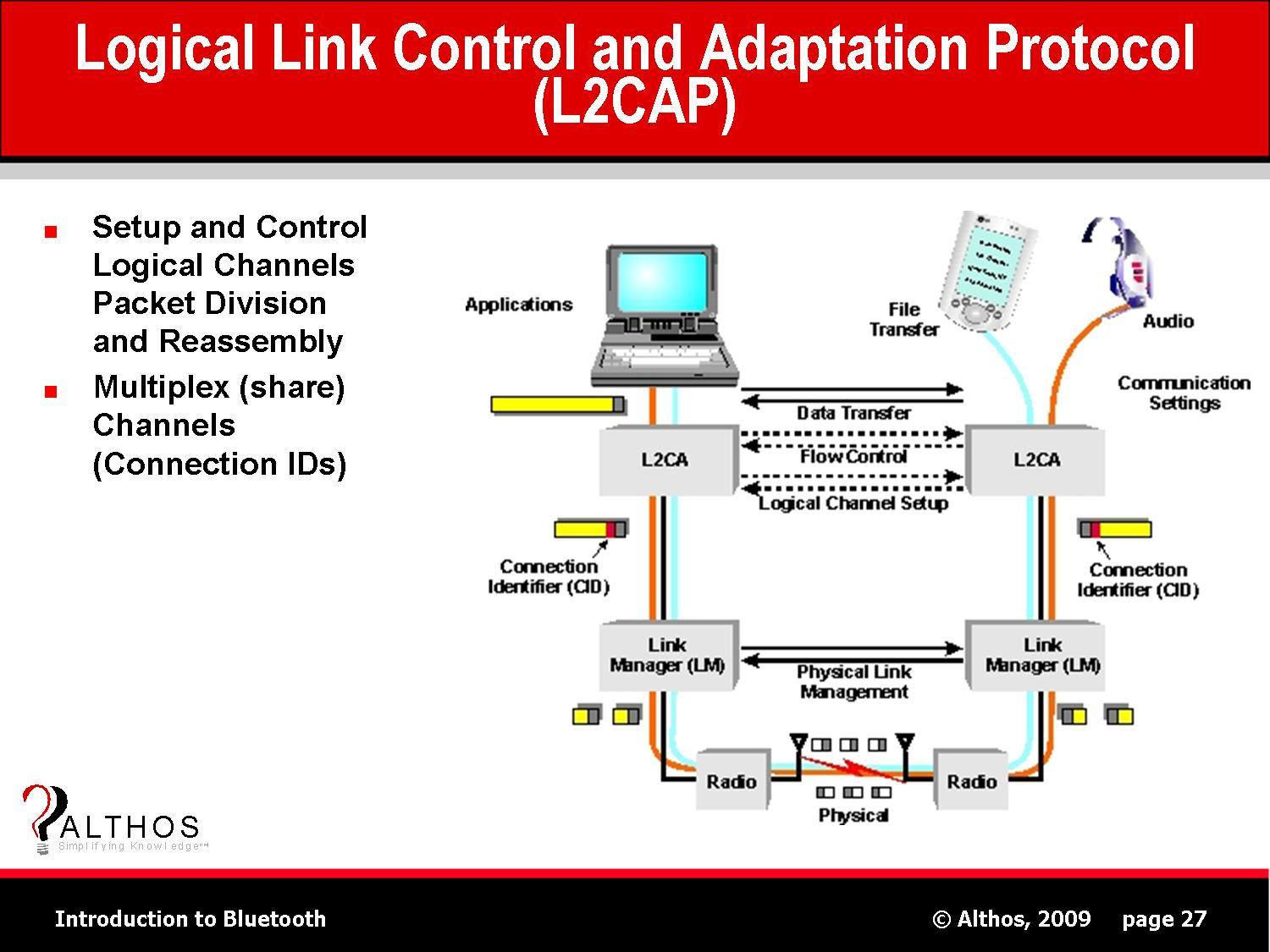 data link control Data link control functional requirements for effective data  addre sing control and d t on s me link link management frame synchronization ch arct e o i nt d f mes base unit of information is a character b i t o ren d fames base unit of information is a bit  transmitting any other data frames, w aits for a signal (an ack) from the.