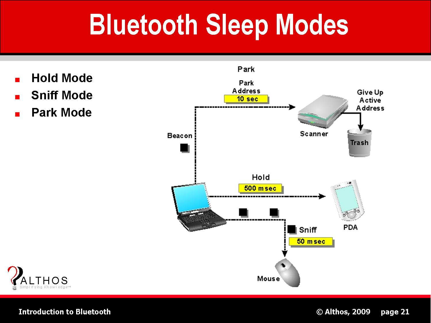 Bluetooth Sleep Modes