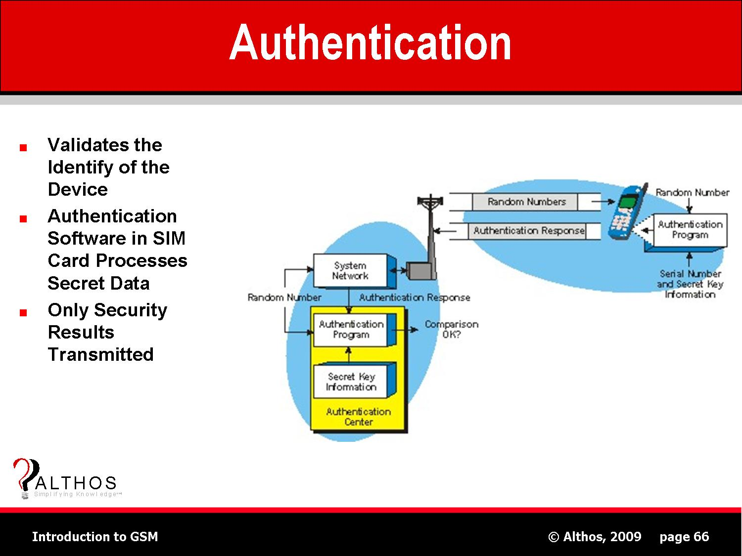 what is authentication Two-factor authentication a brief overview to answer the question 'what is two--factor authentication' and help reader's understand this security.