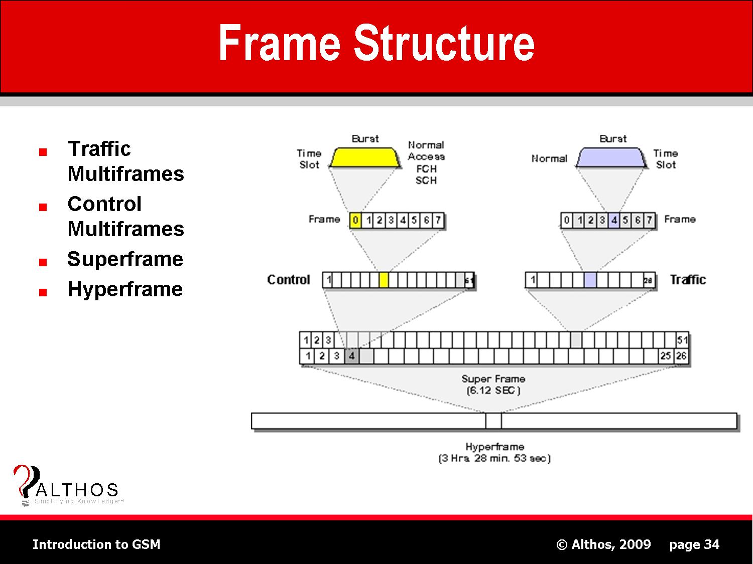GSM Frame Structure Diagram