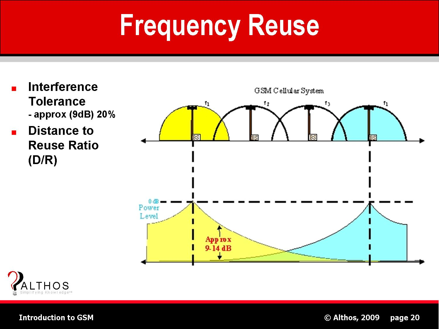 GSM Tutorial | Frequency Reuse