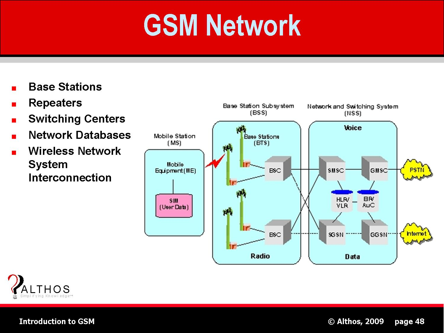 Complete gsm network scalable & lowest tco of the industry.