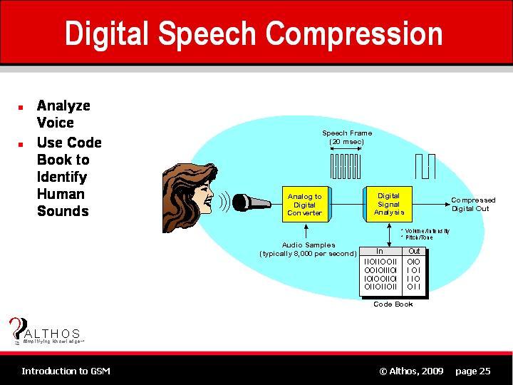 GSM Tutorial   Digital Speech Compression (Speech Coding)