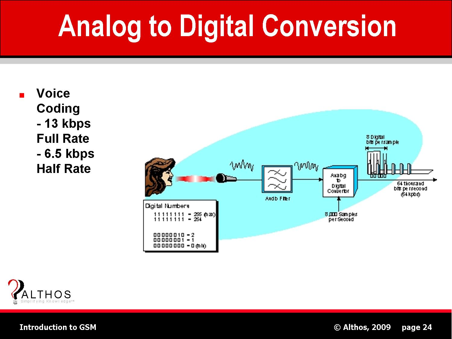 analog to digital conversion The analog-to-digital converter (adc) can convert an analog input signal to a 10 -bit binary digital representation of that signal the microchip microcontrollers.
