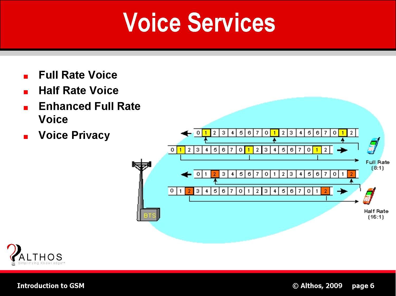 GSM Tutorial | Voice Services