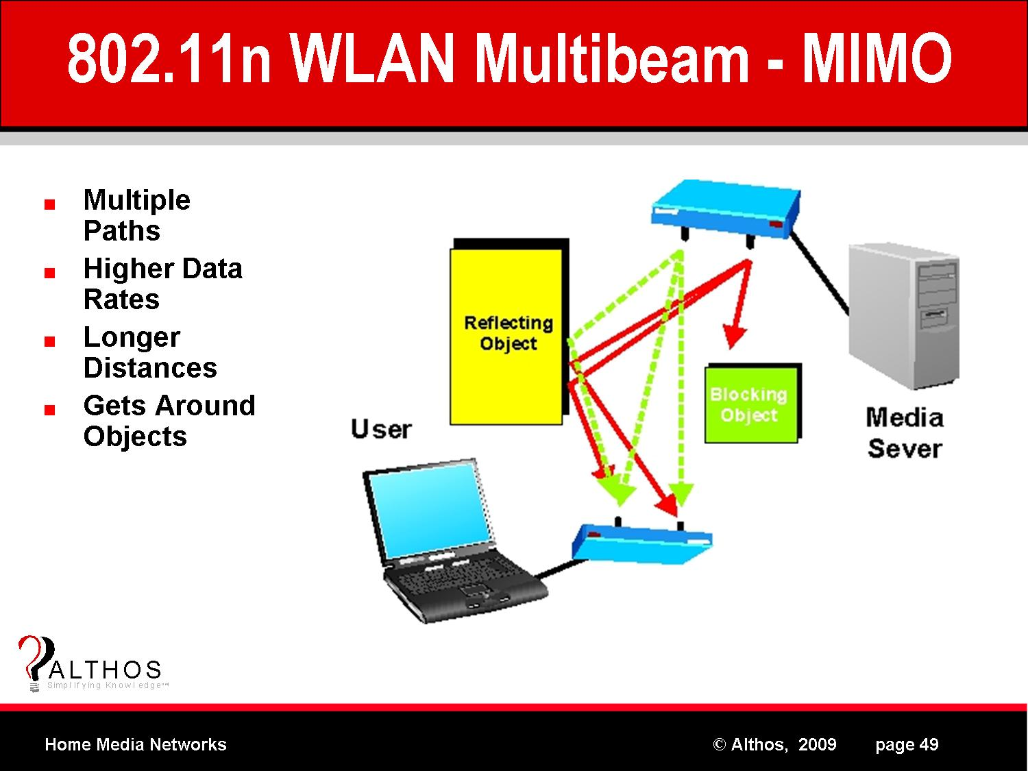 Home Media Networks 802 11n WLAN MIMO