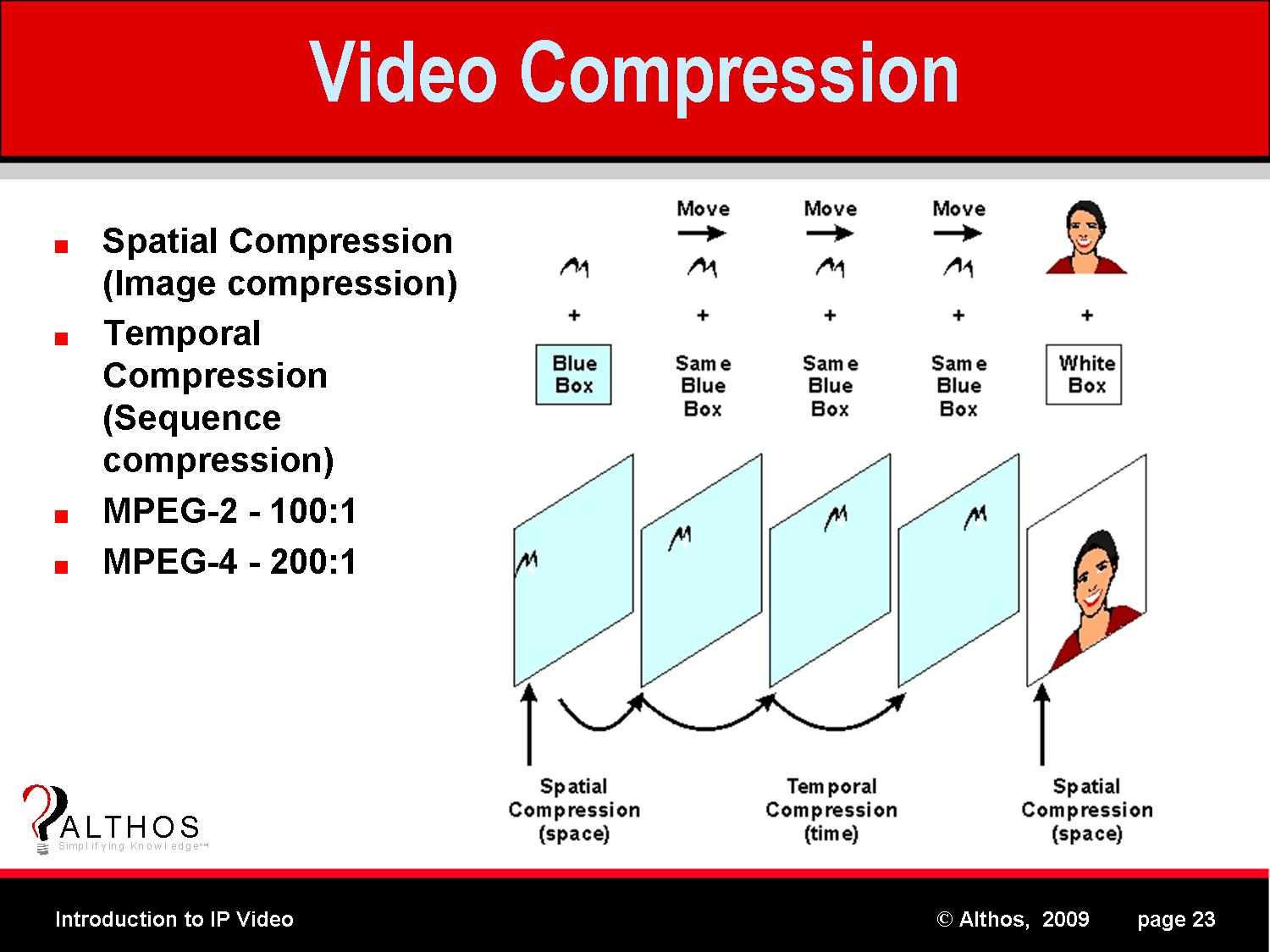 digital video compression standards: