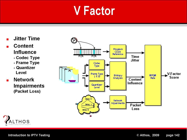 Factor V Proaccelerin Coagulation Factor V