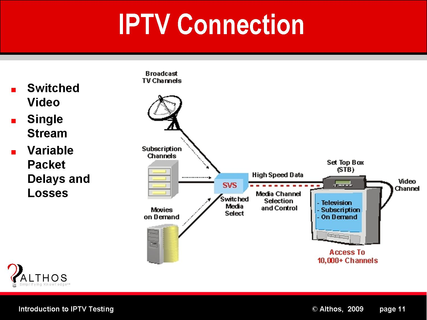 iptv architecture diagram gallery diagram and writign diagram rh nfrrun org Wireless Network Diagram Solution Diagram