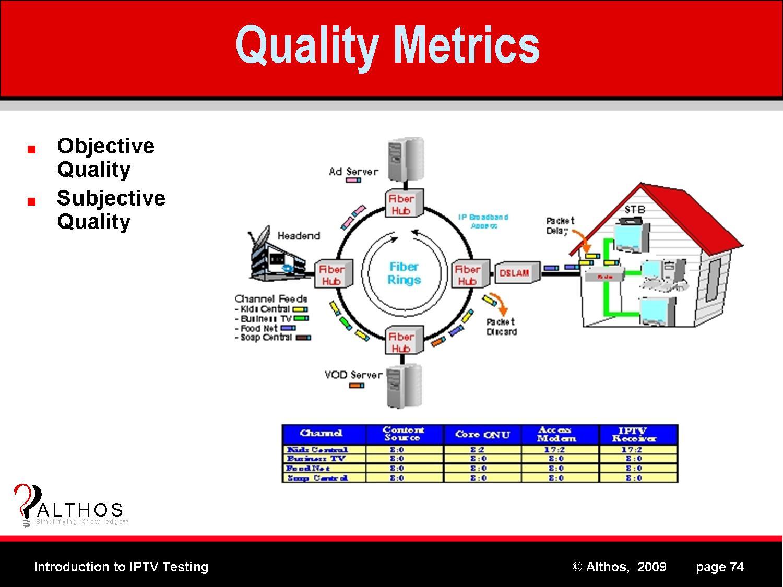 IPTV Quality Metrics
