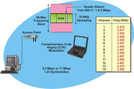 Wireless Local Area Network – Wikipedia
