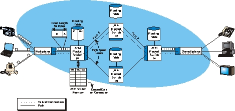 an overview of the asynchronous transfer mode atm networking technology 2001-1-15 asynchronous transfer mode (atm) tutorial atm definition: asynchronous transfer mode (atm) is a high-performance, cell-oriented switching and multiplexing technology that utilizes.