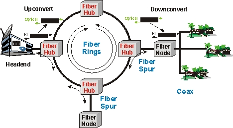 hybrid fiber coax   hfc definition and diagramcatv hfc diagram