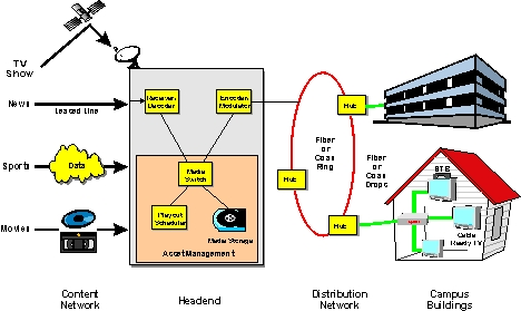 catv system diagram campus cable television system campus tv definition and catv wiring diagram 36v battery