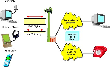 Code division multiple access cdma definition and diagram cdma system diagram ccuart Images