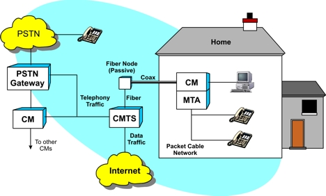 cable telephony definition and diagramcable telephony diagram