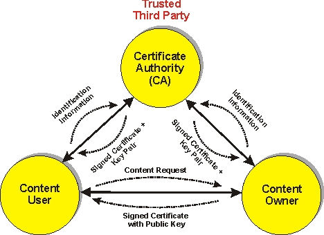 how to create digital certificate
