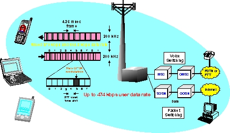 Pengertian Jaringan 4G / 3G / UMTS / HSDPA / GPRS / EDGE