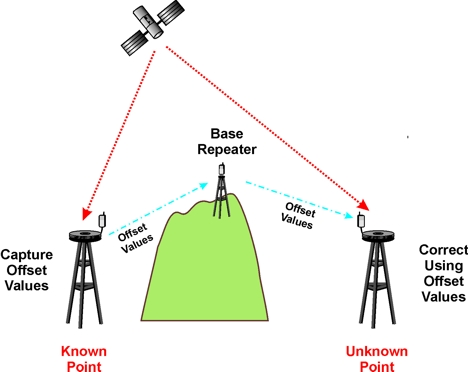 Gps Base Repeater