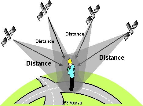 GPS System Operation Diagram