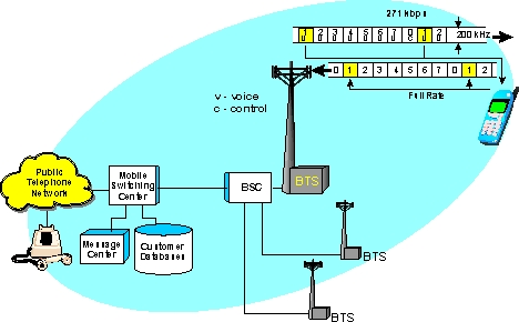 Global System For Mobile Munication Gsm Definition And Diagram. Gsm Radio Channel Diagram. Wiring. General Munications Diagram At Scoala.co