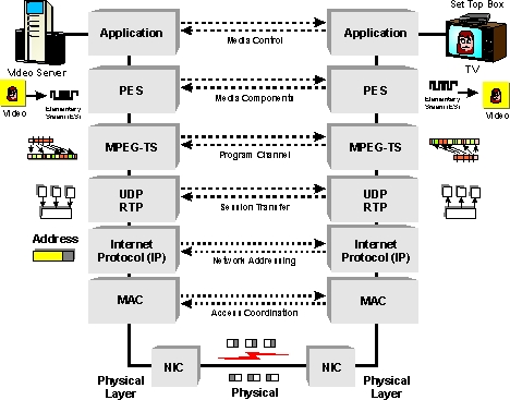 iptv testing definition and diagramiptv system layers diagram