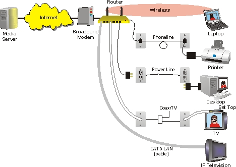 Home media network definition and diagram ccuart