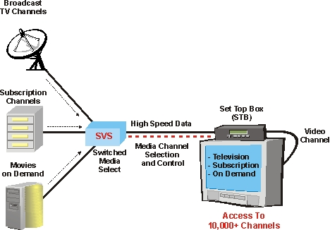 Iptv testing definition and diagram iptv switched video diagram ccuart Image collections