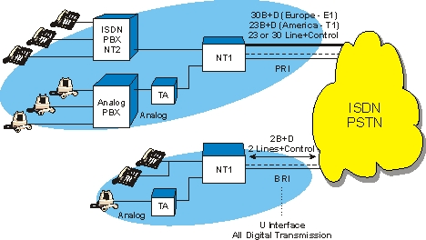 Integrated Services Digital Network ISDN Diagram